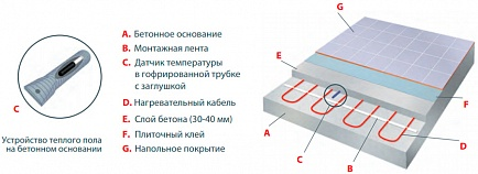 Thermo Теплый пол Thermocable SVK-20 12 м - фотография